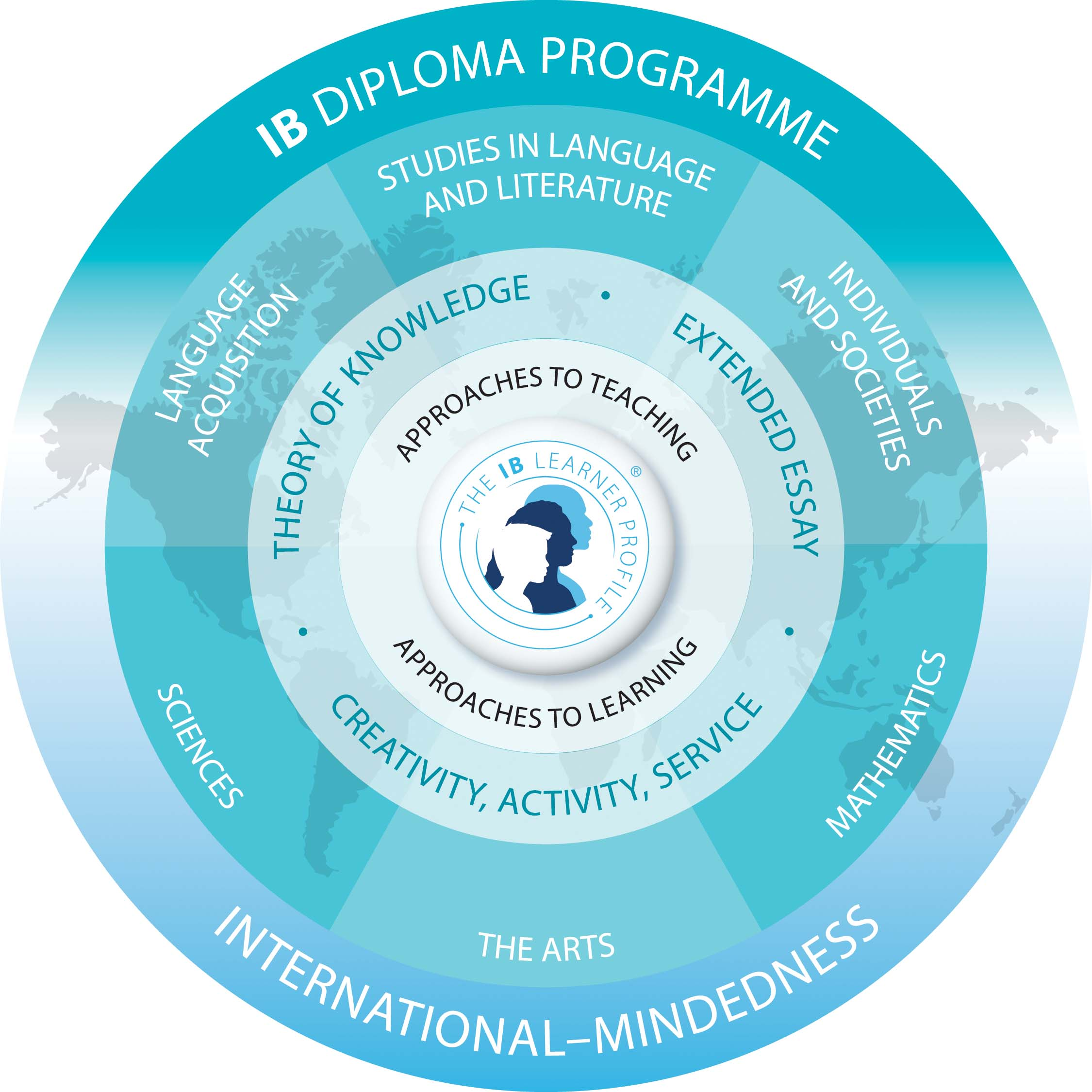 IB Diploma Programme: The Core Subject Breakdown